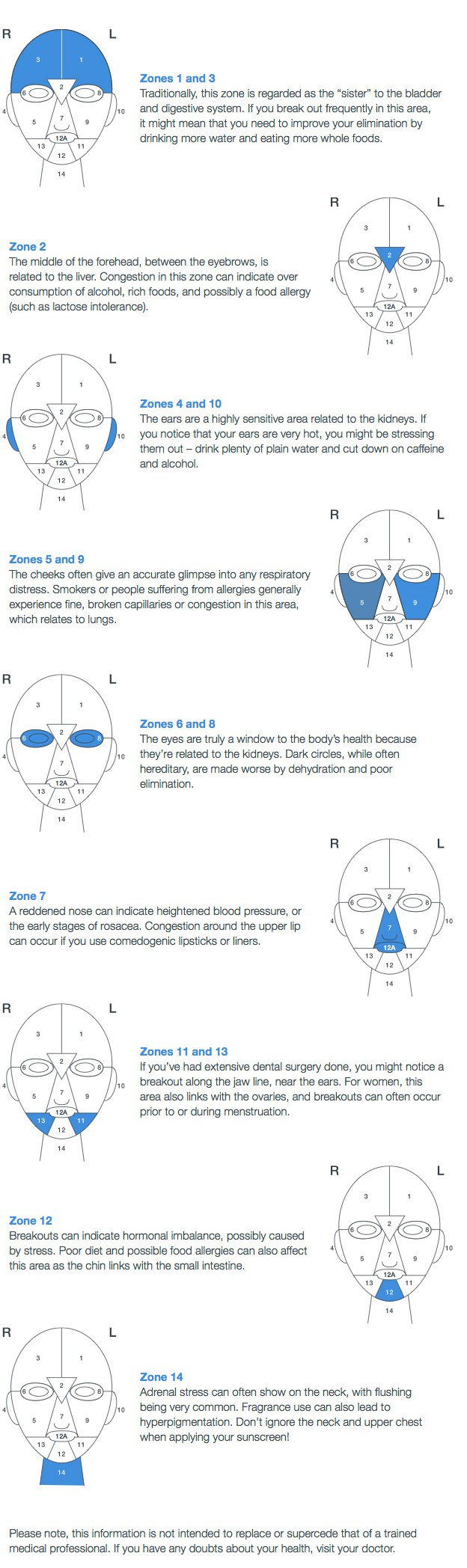 Face Mapping Chart